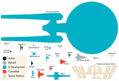 Comparando la Enterprise de 'Star Trek' con algunos vehículos espaciales reales