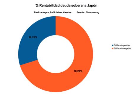 Rentabilidad Deuda Soberana Japon