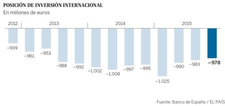 Posicion Inversion Internacional