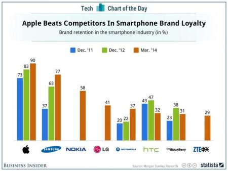 Los usuarios de smartphones de Apple, los más leales. La imagen de la semana