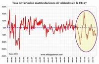 Matriculaciones de vehículos caen 20,4% en España