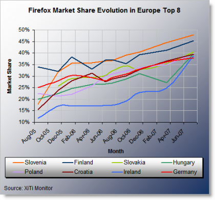 El uso de Firefox sigue creciendo a gran ritmo