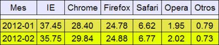 Evolución del mercado de los navegadores de enero a febrero de 2012 en cifras