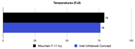 Intel Ultrabook reference design benchmarks