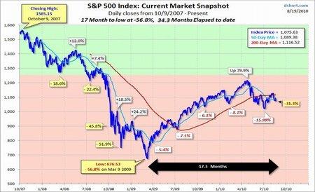 "La economía mundial comienza su ""aterrizaje forzoso"""