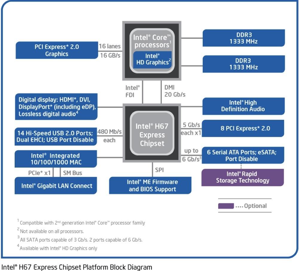 Foto de Intel Core i3, i5 e i7 2nd Gen, presentación (8/36)