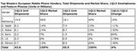IDC: a Europa le encanta Android, con un 69% de la cuota en el primer trimestre
