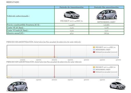 CEVNE Mitsubishi i-MiEV vs Peugeot 207