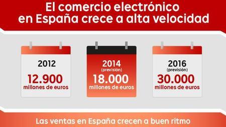 El volumen de facturación del comercio electrónico se duplicará en los próximos años
