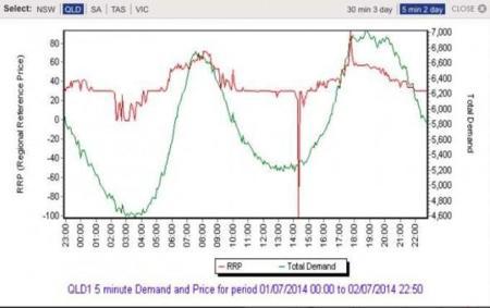 aemo-solar-price-590x371-1.jpg