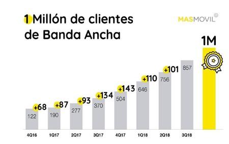 Masmovil Banda Ancha