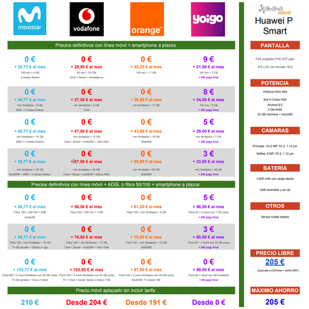 Comparativa Precios Huawei P Smart Con Tarifas Movistar Vodafone Orange Yoigo