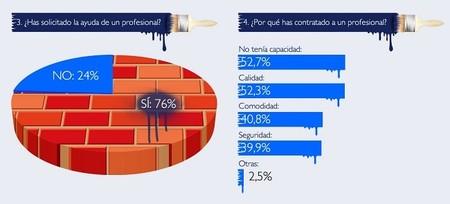 Cada vez más españoles se atreven a realizar ellos mismos reformas en su casa. Infografía