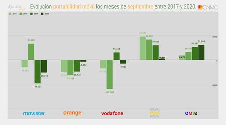 Evolucion Portabilidad Movil Los Meses De Septiembre Entre 2017 Y 2020