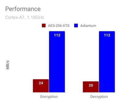 Google Adiantum 1