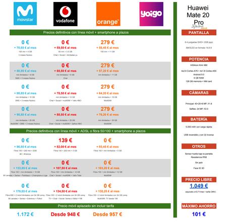 Comparativa Precios Huawei Mate 20 Pro Con Pago A Plazos Movistar Vodafone Orange Yoigo