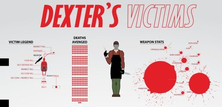 Las víctimas de 'Dexter', la imagen de la semana