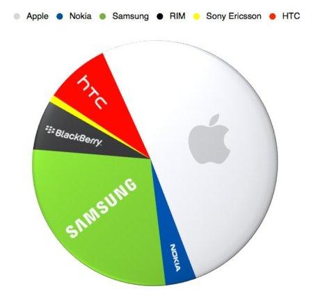 Beneficios del mercado de la telefonía móvil durante el tercer trimestre de 2011