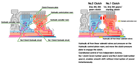 What Is Transmission >> Honda DCT Dual Clutch Transmission (10/12)