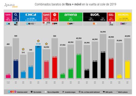Combinados Baratos De Fibra Movil En La Vuelta Al Cole De 2019