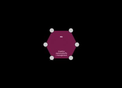 Canonical prepara su propio servidor gráfico para Ubuntu