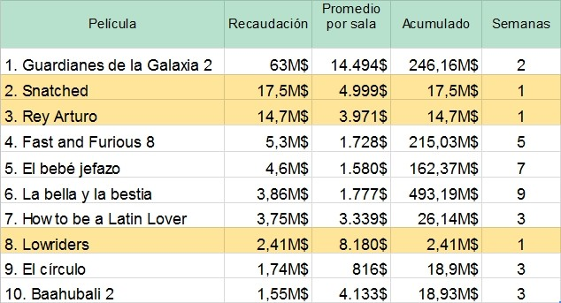 TOP 10 de la taquilla USA