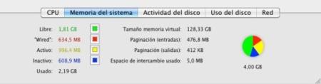 monitor de actividad Memoria del sistema