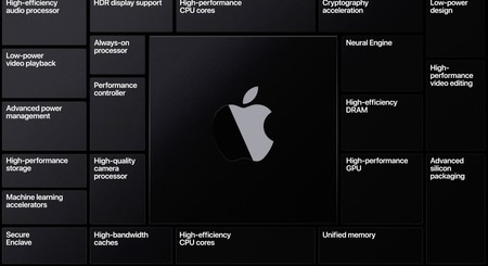 Apple Silicon Soc