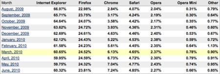 datos navegadores