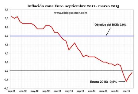 Inflacion Zonaeuro Marzo2015