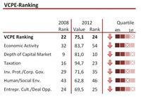 El Indice del atractivo de los países para los fondos de capital riesgo, el caso de España