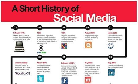 La historia del Social Media, la infografía de la semana