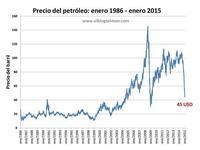 El peligroso juego político en la manipulación del precio del petróleo
