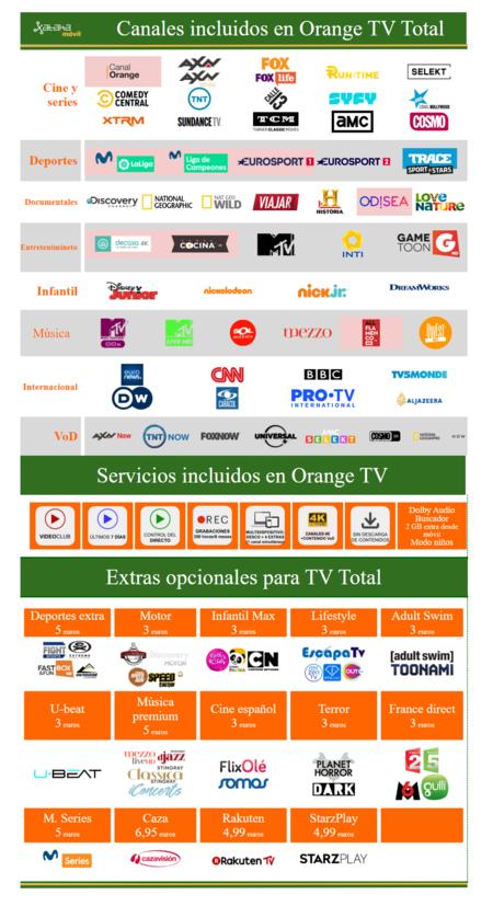 Canales Orange Tv Total Vigente Desde Agosto De 2021