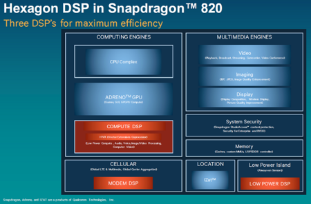 Snapdragon 820 Dsp Hexagon 680