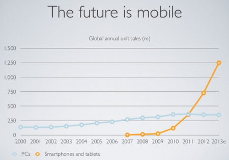 Future is mobile