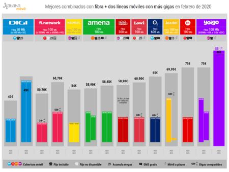 Mejores Combinados Con Fibra Dos Lineas Moviles Con Mas Gigas En Febrero De 2020