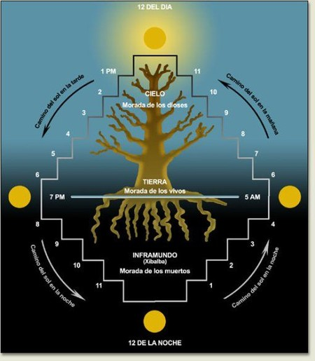 Maya Mitologia 2