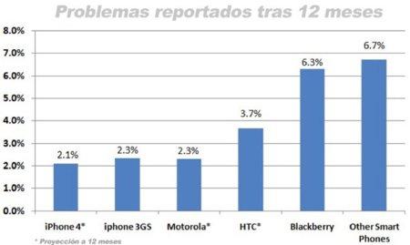 Un estudio asegura que el iPhone 4 es el smartphone más fiable, pero también el más frágil