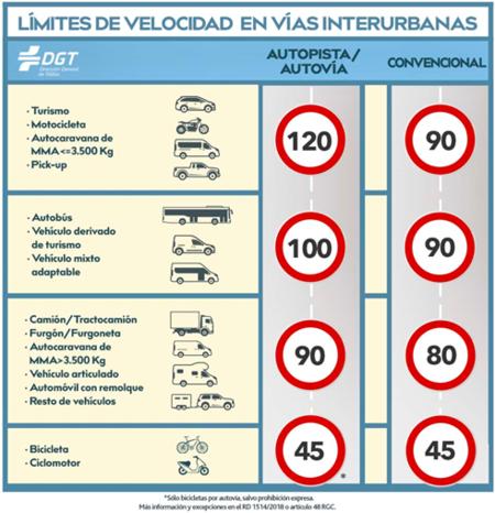 Es oficial: se podrá seguir rebasando el límite en 20 km/h para adelantar en convencionales