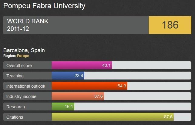 World University rankings Pompeu Fabra University