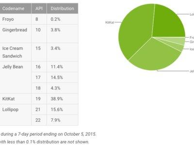 Estadísticas Android: Lollipop aumenta su cuota al 23.5%, mientras KitKat sigue arriba