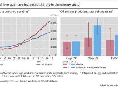 El precio del petróleo ha disparado su deuda, según el BIS
