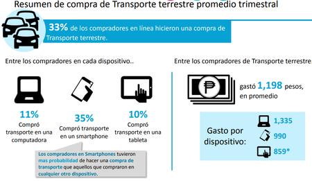 Compras En Linea Transporte Aplicaciones Mexico