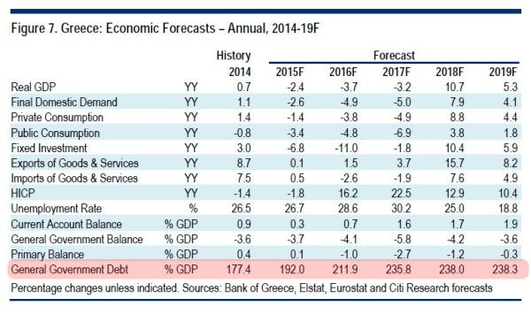 Greek Debt Forecast2017