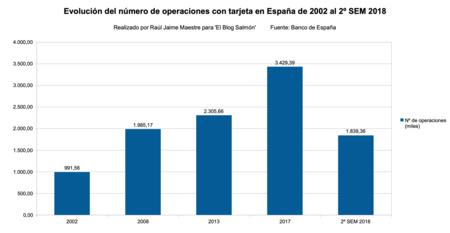 Operaciones Con Tarjeta 2002 A 2018
