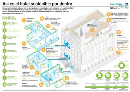 infografiahotelsostenible
