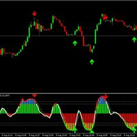 Operando en Forex: Los indicadores básicos para operar (y III)