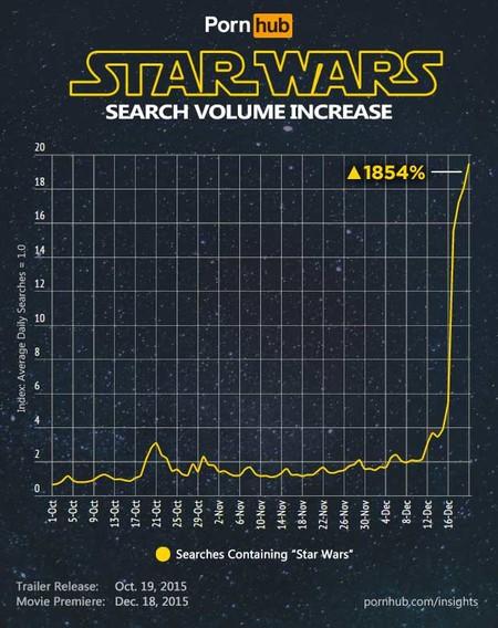 Star Wars: búsquedas en PornHub