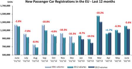 Matriculaciones turismos Unión Europea junio 2013